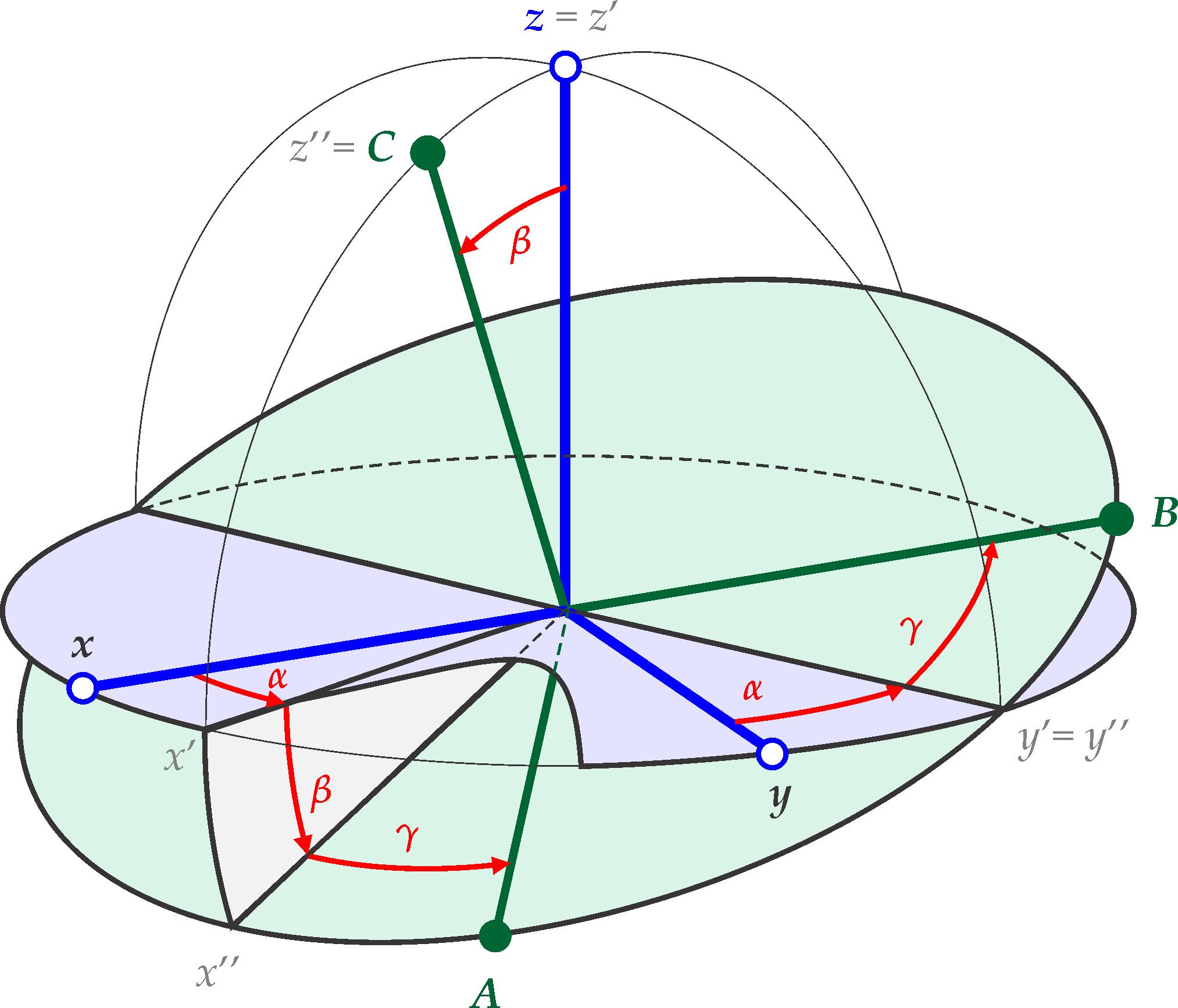 euler angles rh easyspin org math euler diagram venn diagram