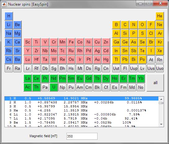 nuclear spin periodic table 3